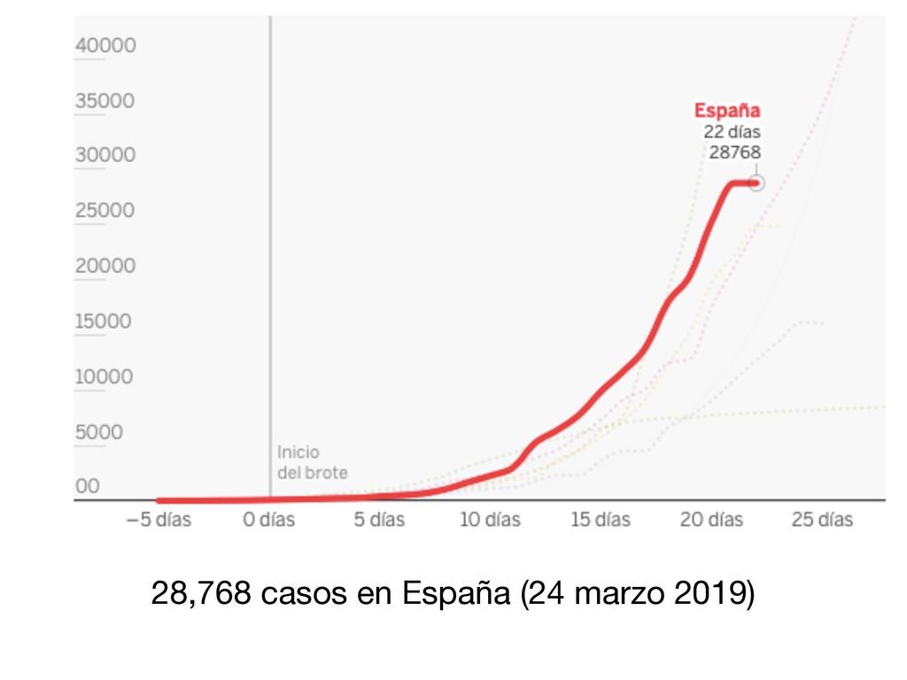 28,768 casos en España (24 marzo 2019)