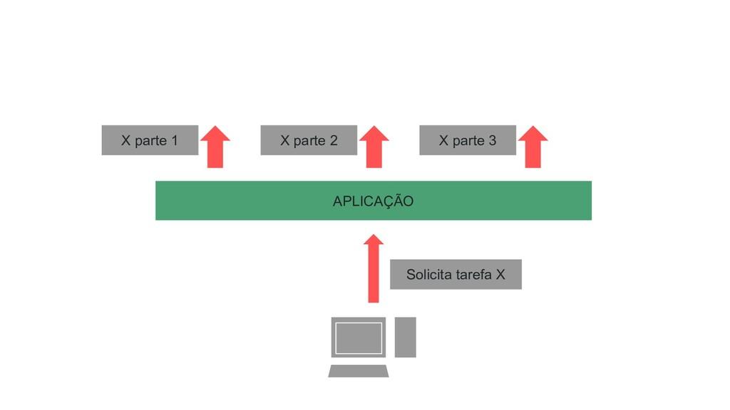 APLICAÇÃO Solicita tarefa X X parte 1 X parte 2...