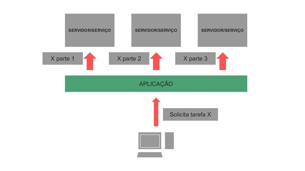 SERVIDOR/SERVIÇO SERVIDOR/SERVIÇO SERVIDOR/SERV...