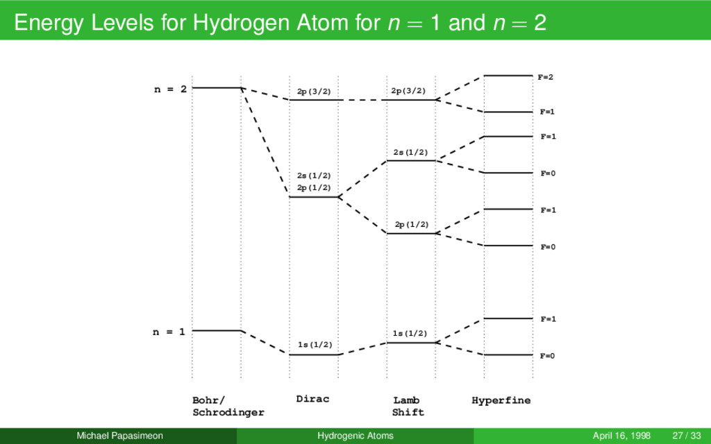 Energy Levels for Hydrogen Atom for n = 1 and n...