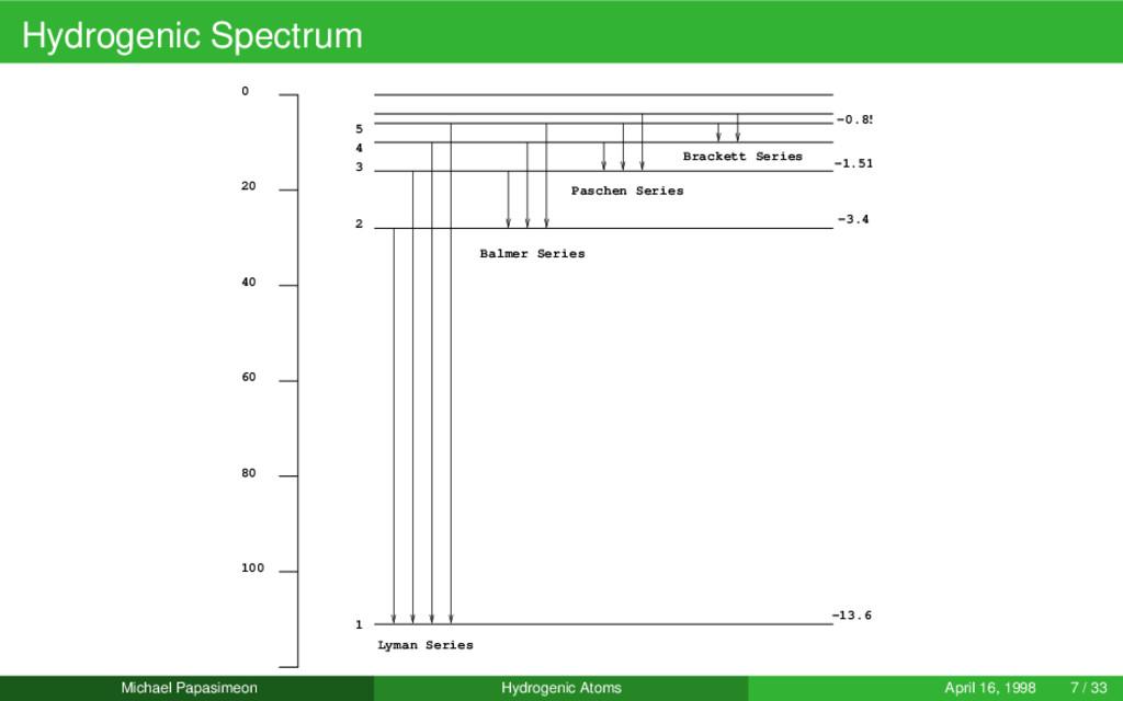 Hydrogenic Spectrum 0 20 40 60 80 100 1 2 3 4 5...