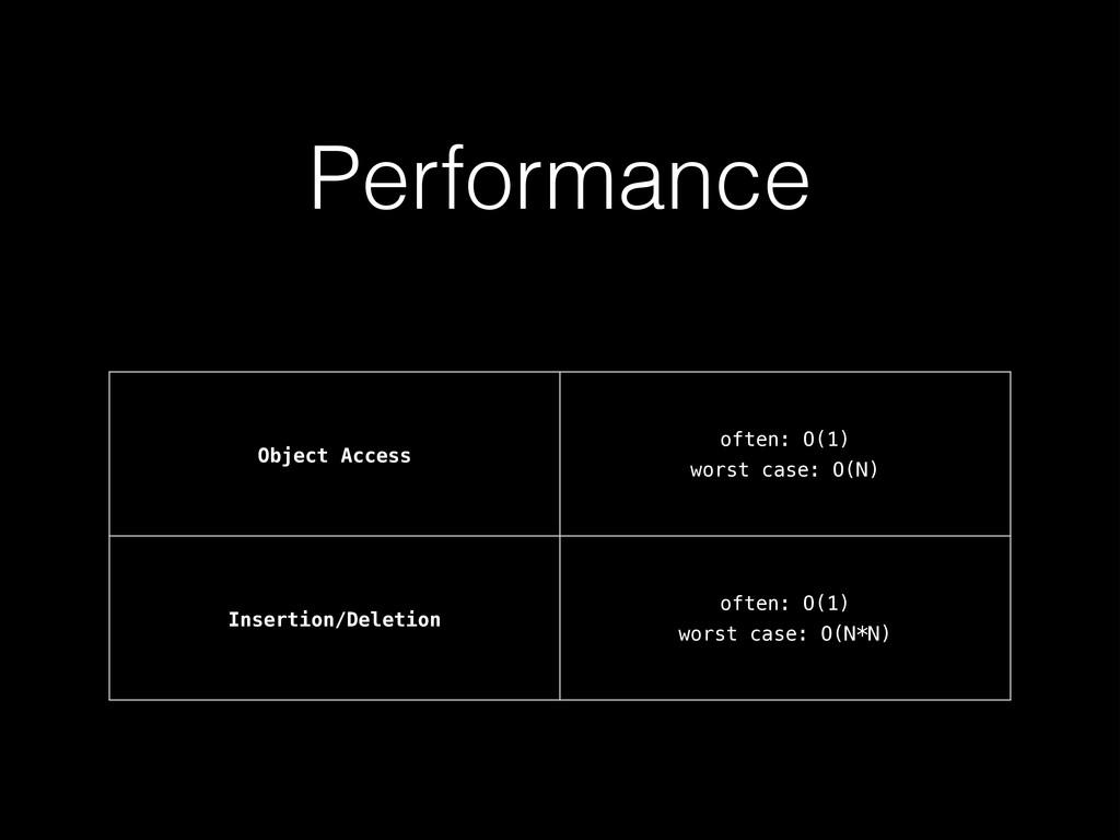 Performance Object Access often: O(1) worst cas...