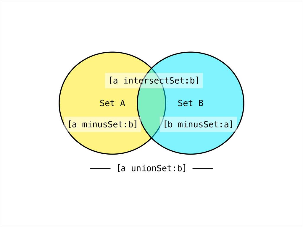Set A Set B [a intersectSet:b] ———— [a unionSet...