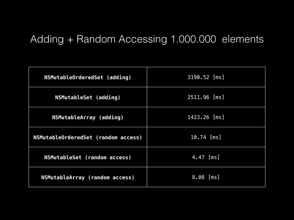 NSMutableOrderedSet (adding) 3190.52 [ms] NSMut...