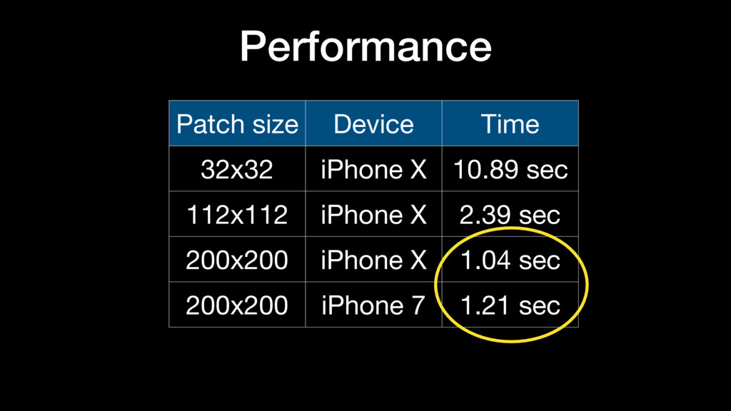 Performance Patch size Device Time 32x32 iPhone...