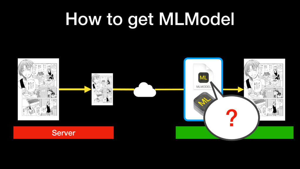 Client Server ? How to get MLModel