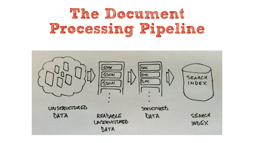 The Document Processing Pipeline