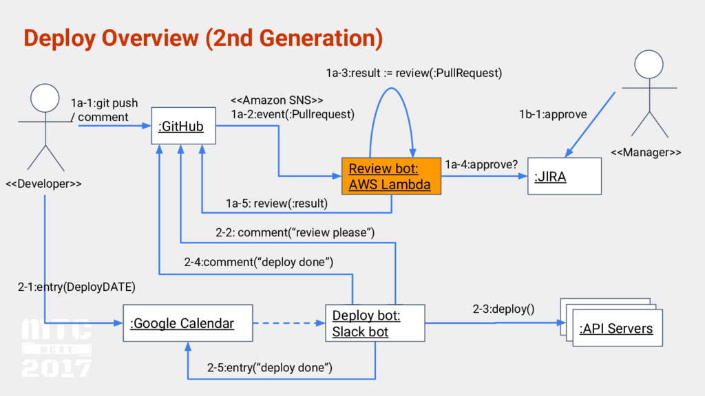 Review bot: AWS Lambda Deploy Overview (2nd Gen...