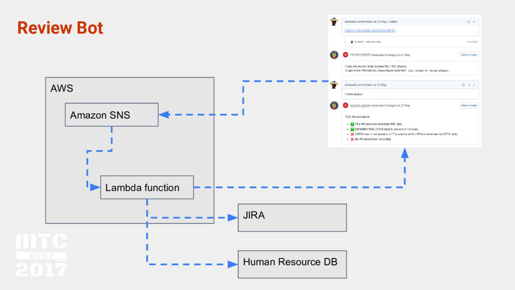 AWS Review Bot Amazon SNS Lambda function JIRA ...