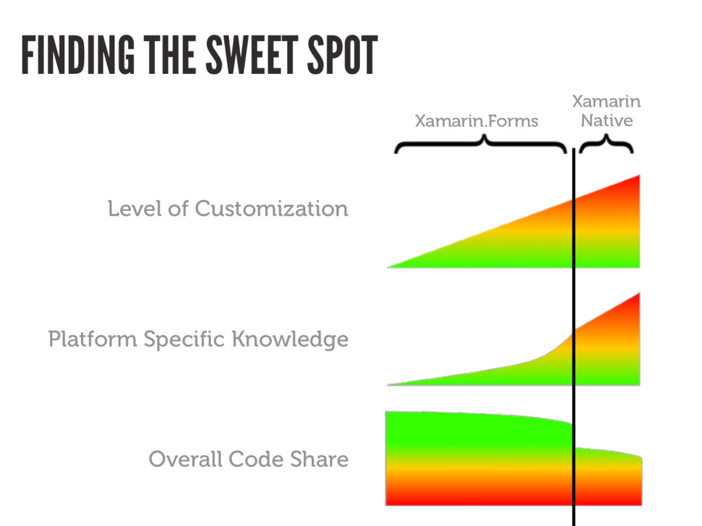 FINDING THE SWEET SPOT Platform Specific Knowle...