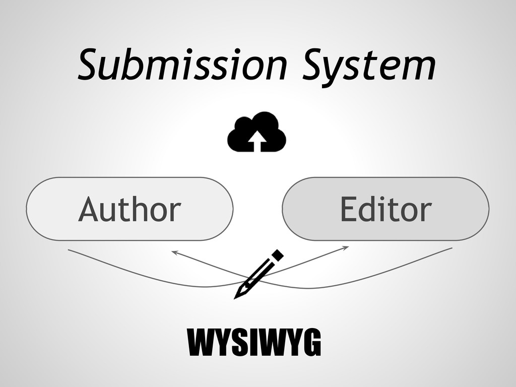 Submission System Author Editor WYSIWYG