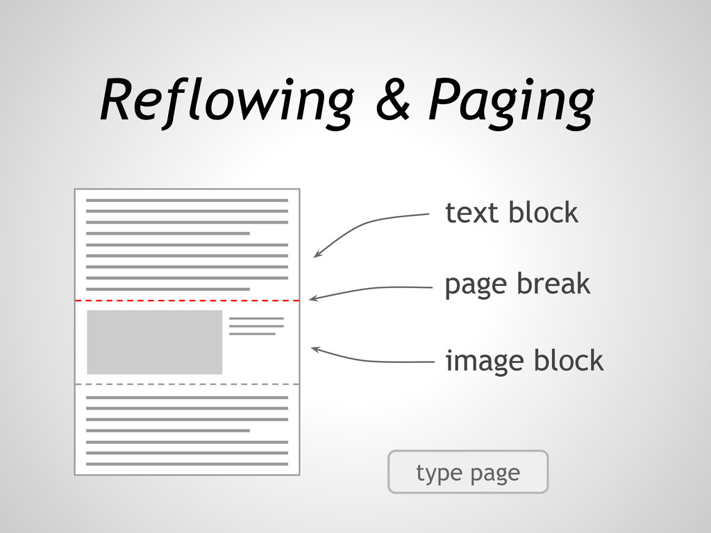 Reflowing & Paging text block page break image ...