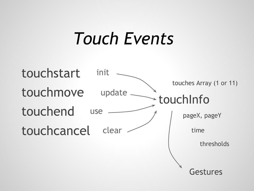Touch Events touchstart touchmove touchend touc...