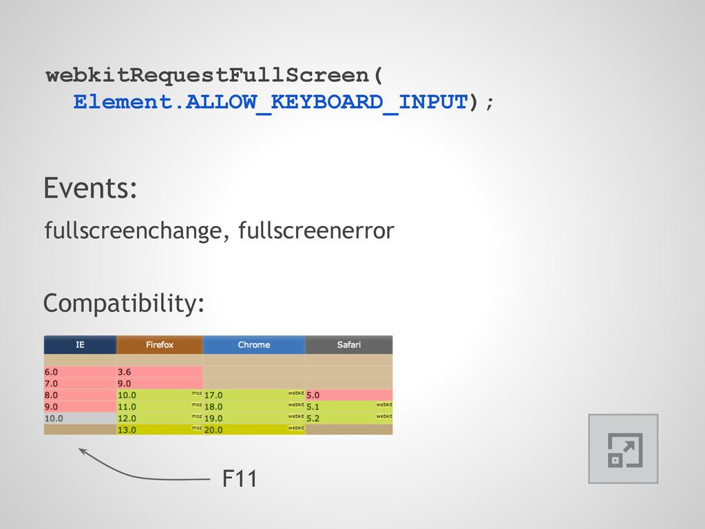 Events: fullscreenchange, fullscreenerror Compa...