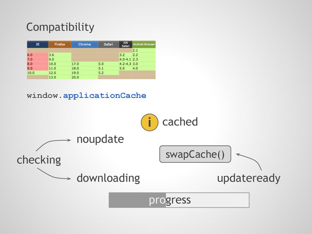 Compatibility window.applicationCache checking ...