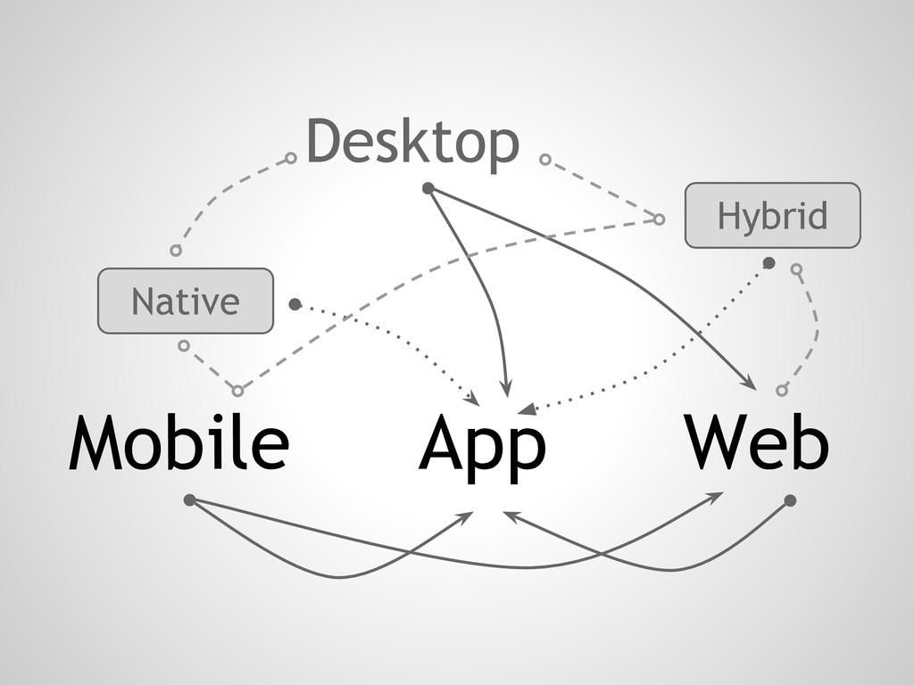 Mobile App Web Desktop Native Hybrid