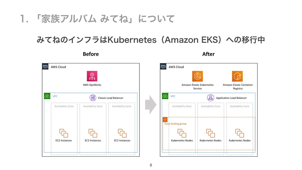 8 ʮՈΞϧόϜΈͯͶʯʹ͍ͭͯ AWS Cloud AWS OpsWorks Av...