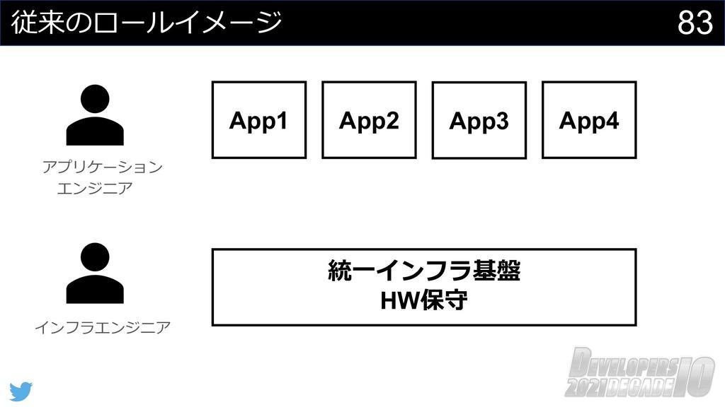 83 従来のロールイメージ App1 統⼀インフラ基盤 HW保守 アプリケーション エンジニア...