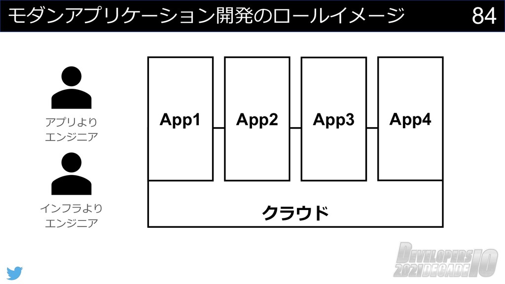 84 モダンアプリケーション開発のロールイメージ クラウド アプリより エンジニア App2 ...