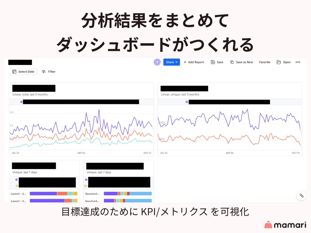 分析結果をまとめて ダッシュボードがつくれる • ビジネスKPI達成 ⽬標達成のために KPI...