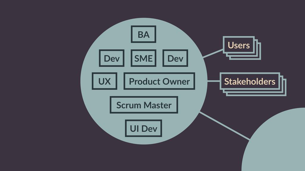 Stakeholders Stakeholders Users Users UX Produc...
