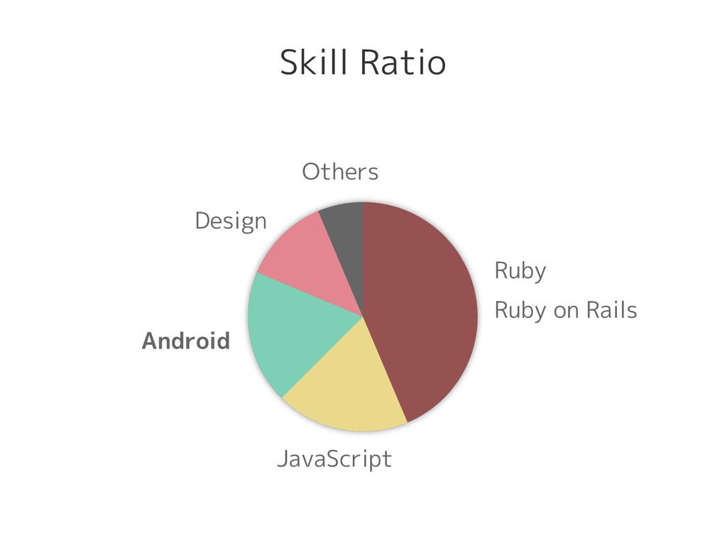 Ruby Ruby on Rails JavaScript Android Design Ot...
