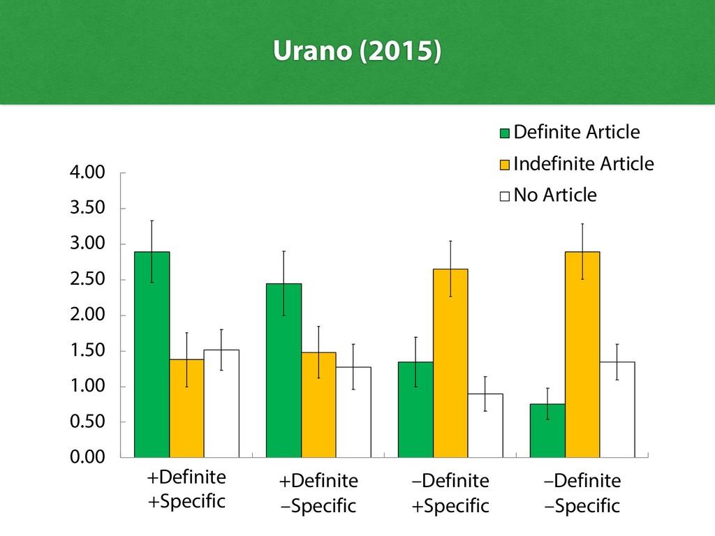 Urano (2015) 0.00 0.50 1.00 1.50 2.00 2.50 3.00...