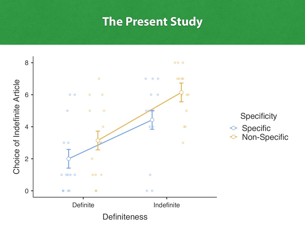 The Present Study 0 2 4 6 8 Definite Indefinite...