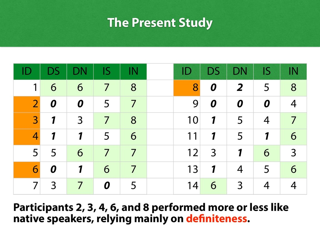 The Present Study ID DS DN IS IN ID DS DN IS IN...