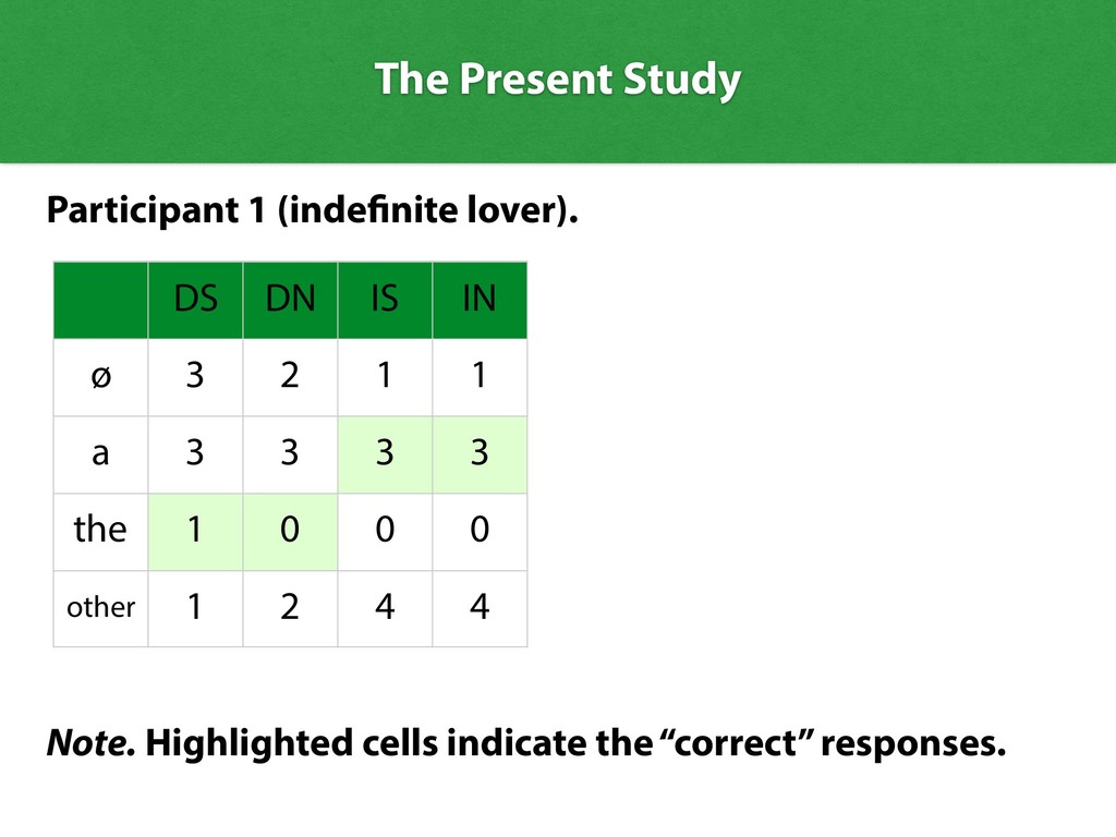 The Present Study DS DN IS IN ø 3 2 1 1 a 3 3 3...