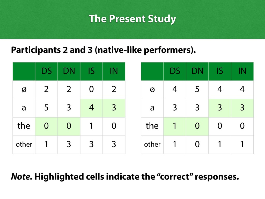 The Present Study DS DN IS IN ø 2 2 0 2 a 5 3 4...