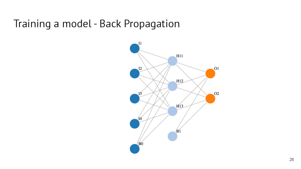 Training a model - Back Propagation 26