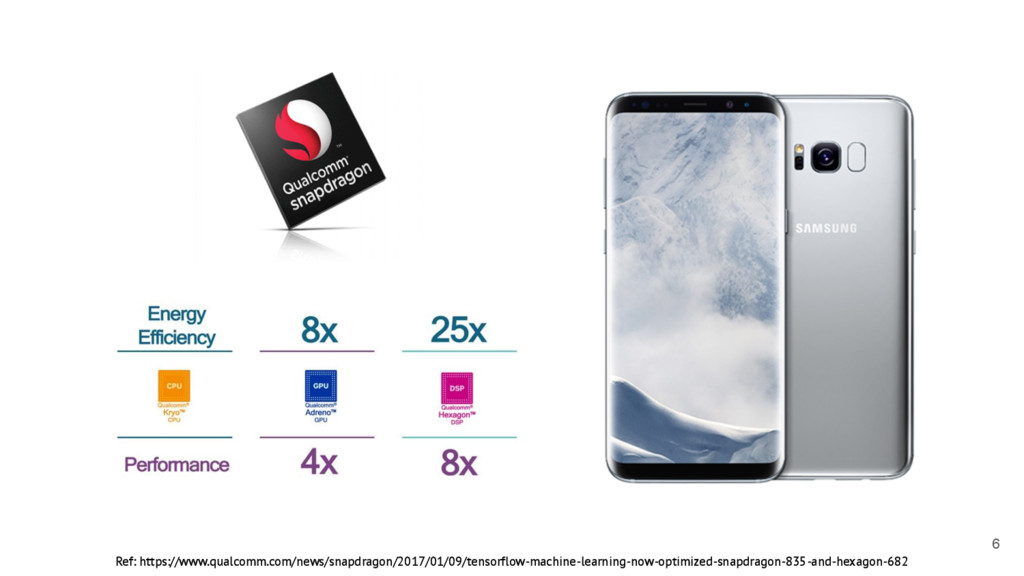 6 Ref: https://www.qualcomm.com/news/snapdragon...