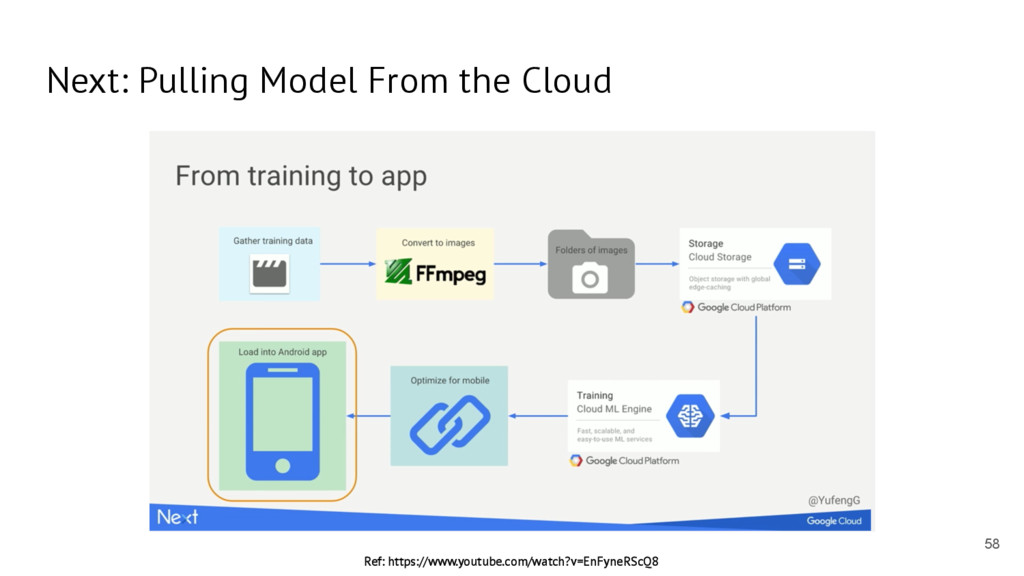 Next: Pulling Model From the Cloud 58 Ref: http...