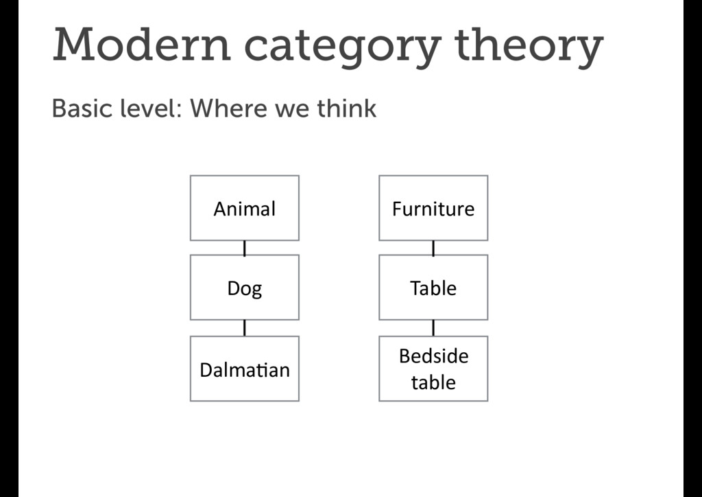 Modern category theory Basic level: Where we th...