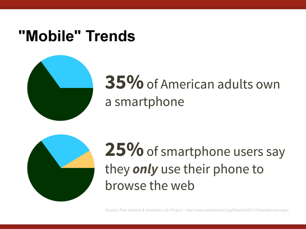 """Mobile"" Trends 35% of American adults own a sm..."