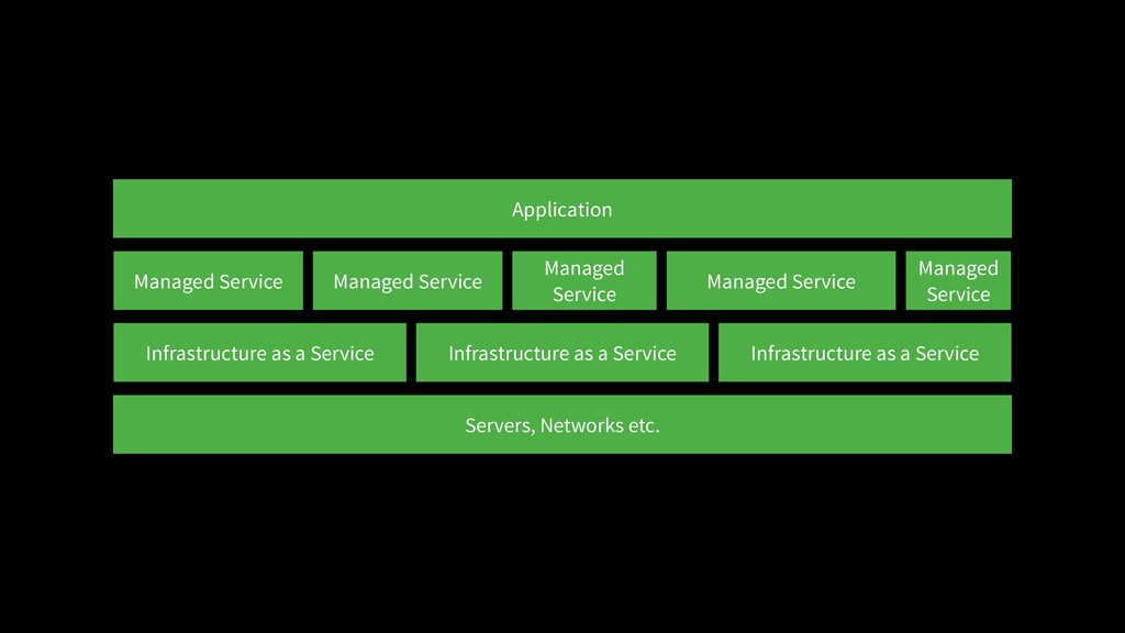 Servers, Networks etc. Infrastructure as a Serv...