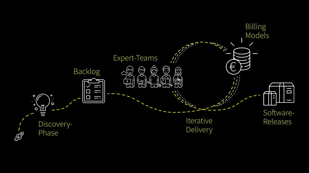 Discovery- Phase Backlog Expert-Teams Billing M...