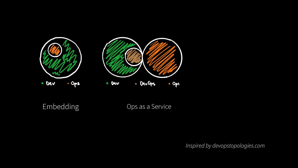 Embedding Ops as a Service Inspired by devopsto...