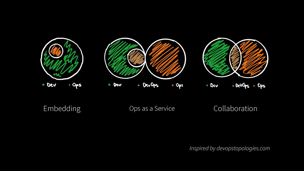 Embedding Ops as a Service Collaboration Inspir...