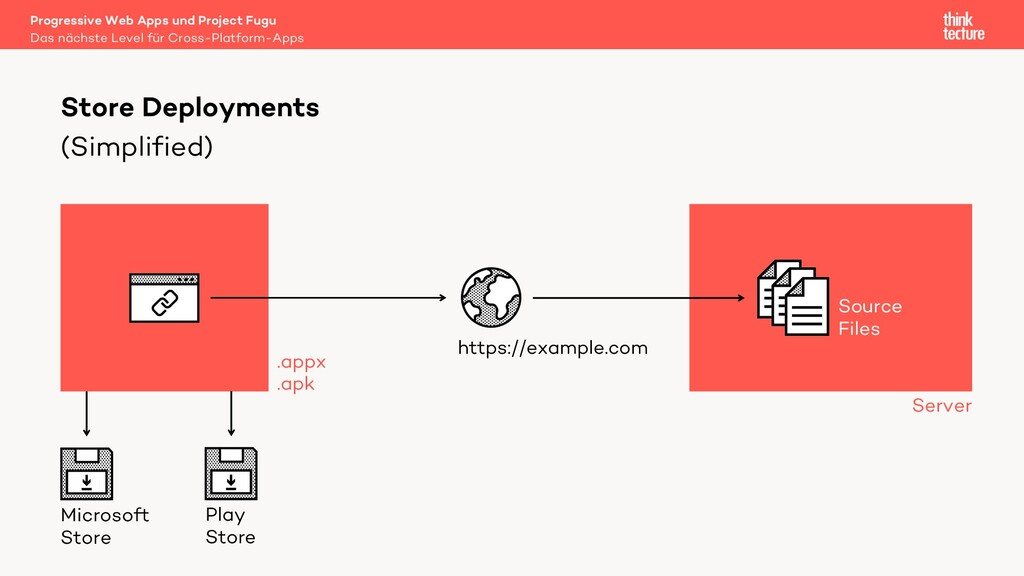 (Simplified) Store Deployments https://example....