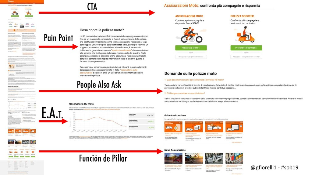 CTA Pain Point People Also Ask E.A.T. Función d...
