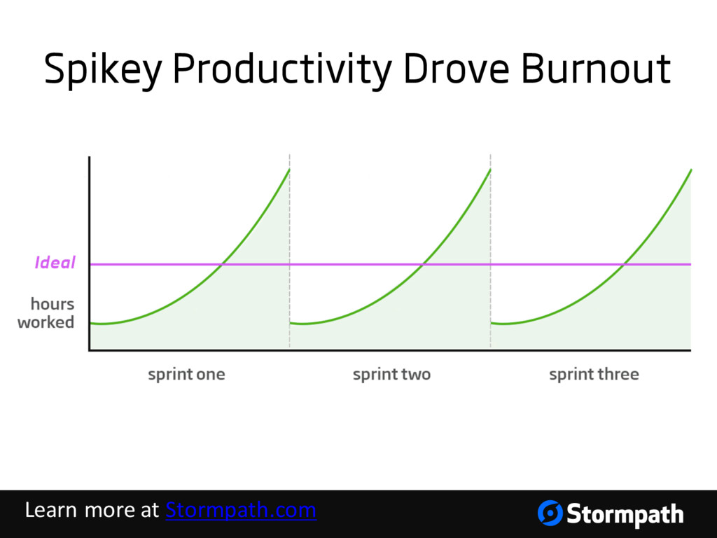 Spikey Productivity Drove Burnout Learn more at...