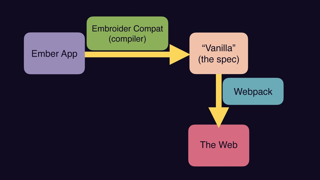 """The Web Embroider Compa t  (compiler) Webpack """"..."""