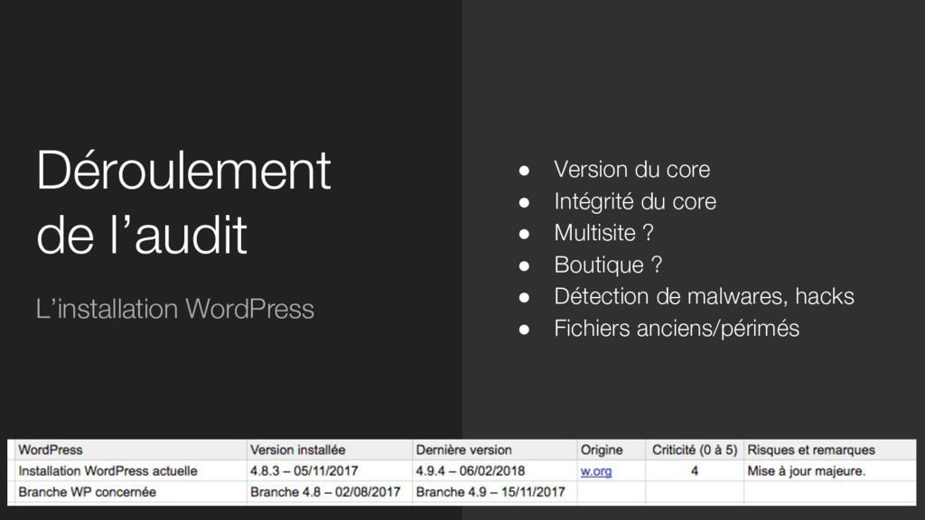 Déroulement de l'audit L'installation WordPress...