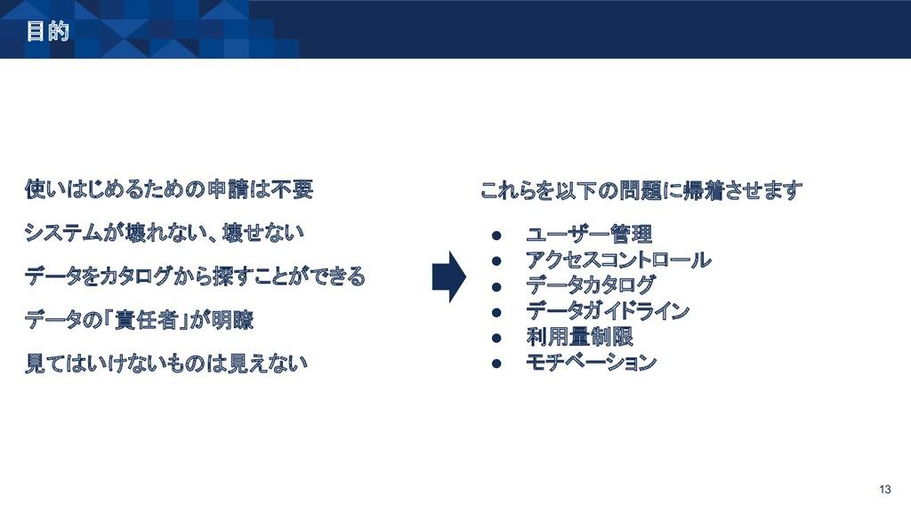 目的 13 使いはじめるための申請は不要 システムが壊れない、壊せない データをカタログから探...