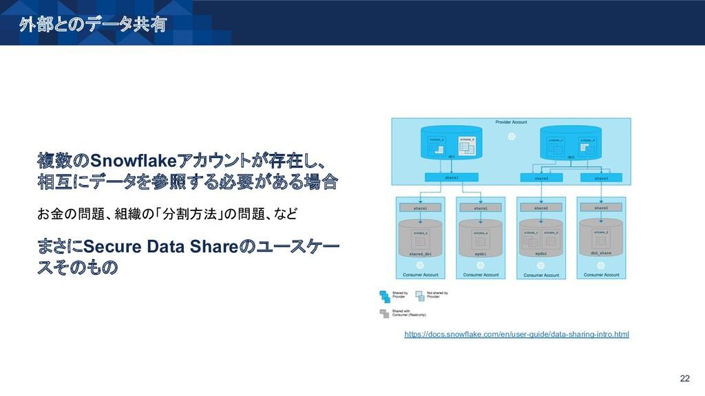 外部とのデータ共有 22 複数のSnowflakeアカウントが存在し、 相互にデータを参照する...