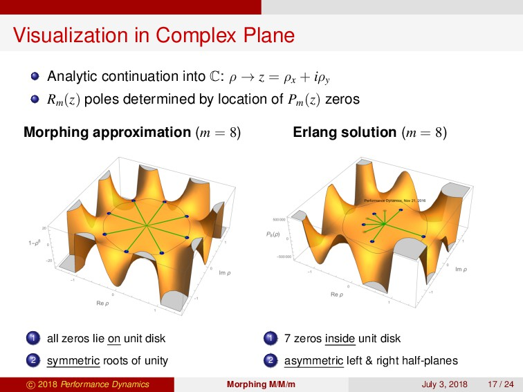 Visualization in Complex Plane Analytic continu...