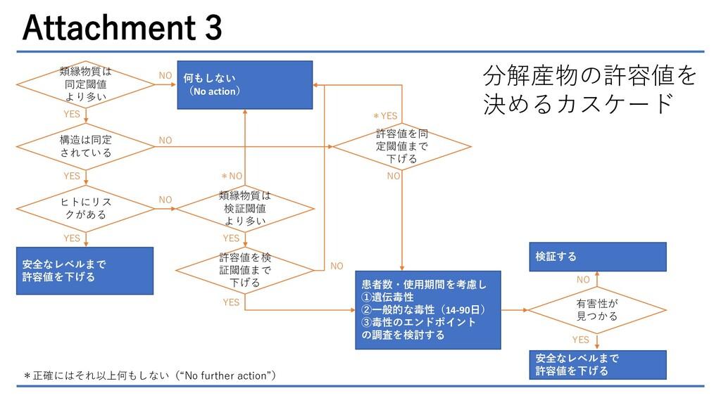 Attachment 3 類縁物質は 同定閾値 より多い YES NO 何もしない (No a...