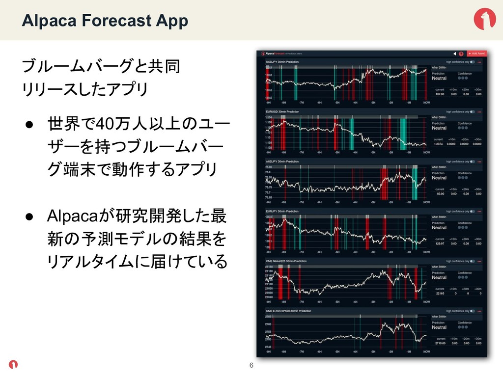Alpaca Forecast App ブルームバーグと共同 リリースしたアプリ ● 世界で4...